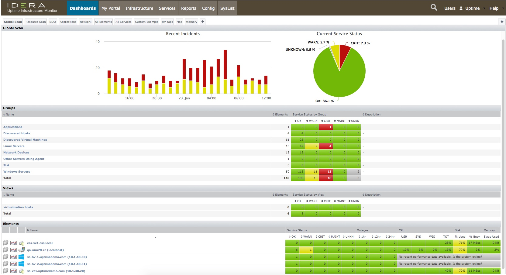Uptime Infrastructure Monitor - Server | IDERA