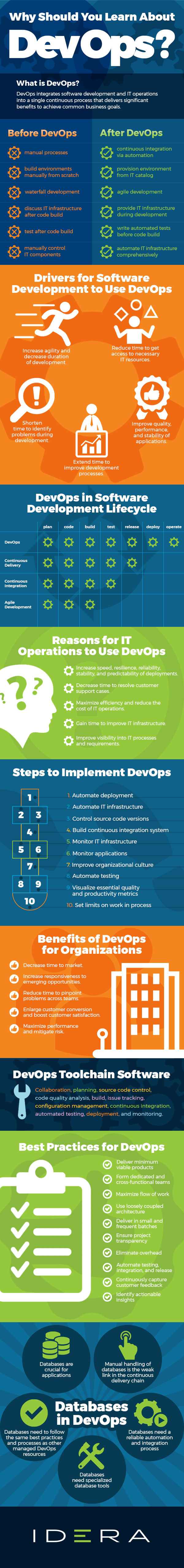 Why Should You Learn About DevOps